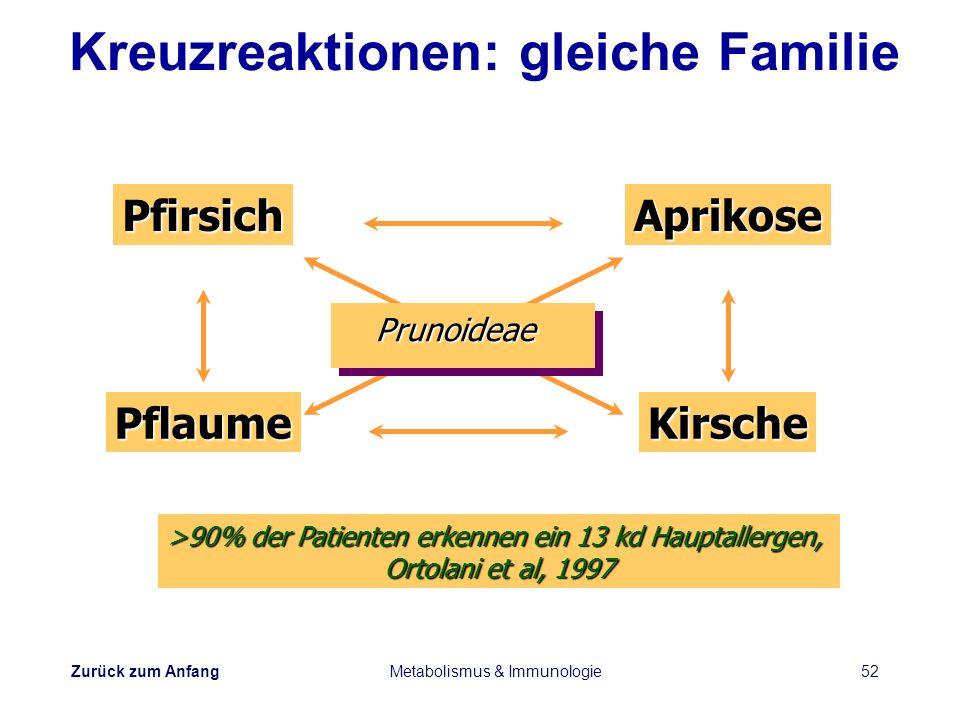Kreuzreaktionen: gleiche Familie