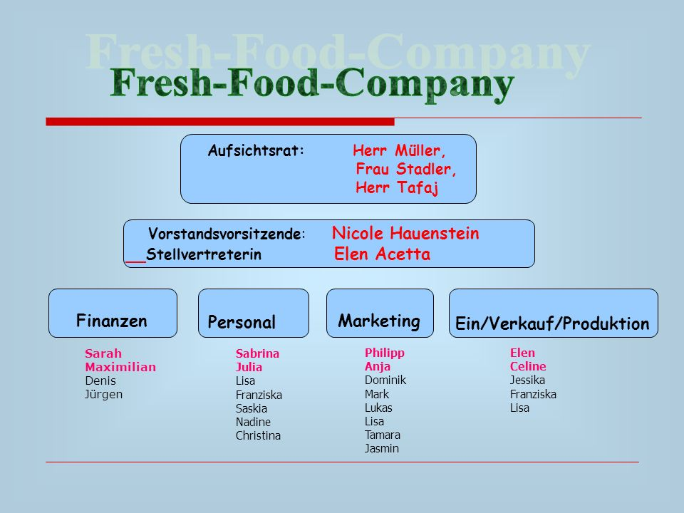 Fresh-Food-Company Aufsichtsrat: Herr Müller, Frau Stadler, Herr Tafaj