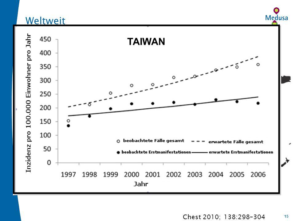 Weltweit TAIWAN Chest 2010; 138:298–304