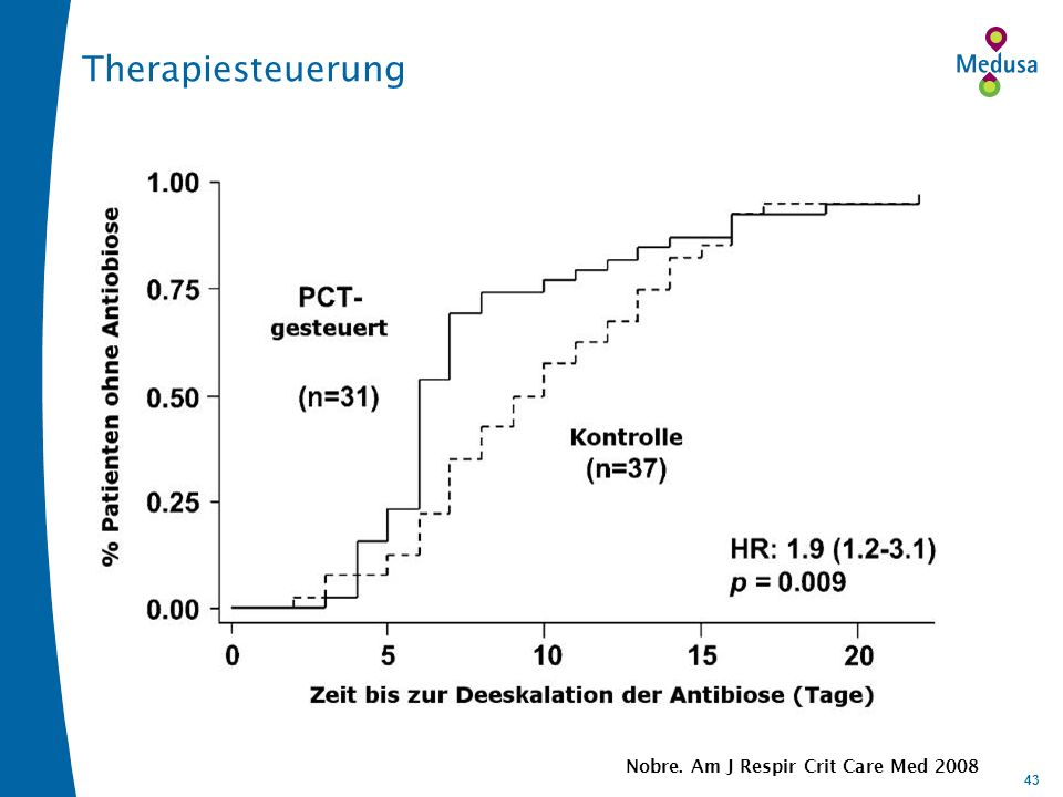 Therapiesteuerung Kaplan-Meier-Plot