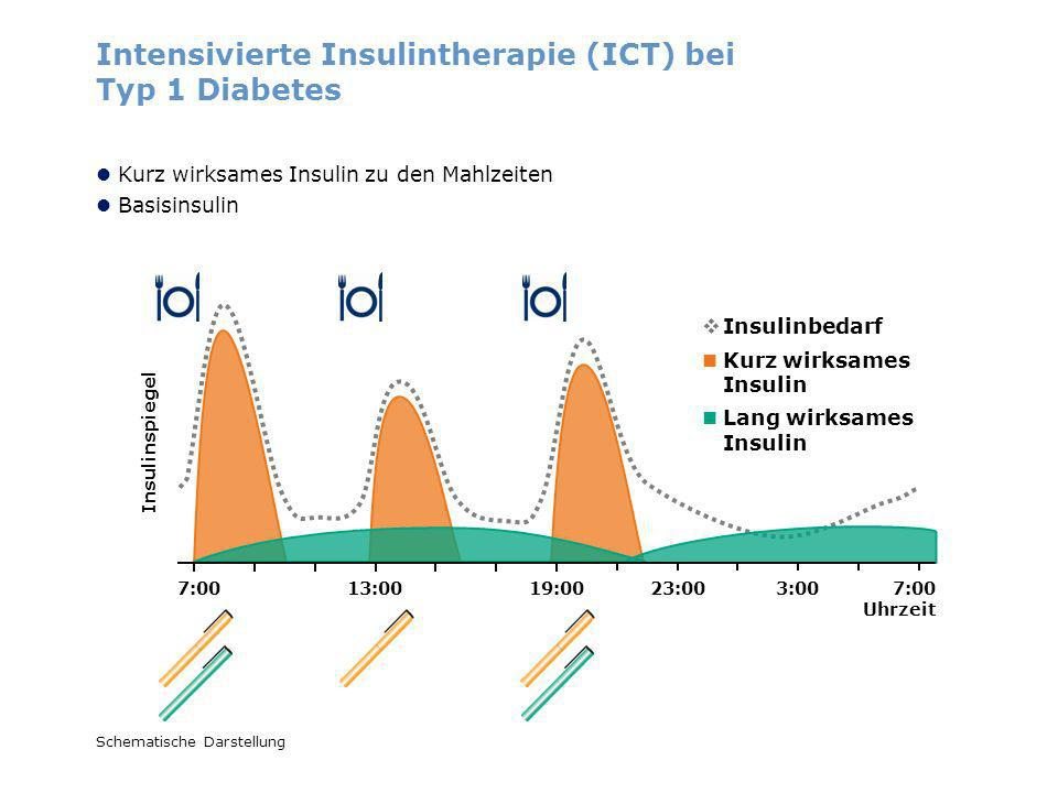 Intensivierte Insulintherapie (ICT) bei Typ 1 Diabetes