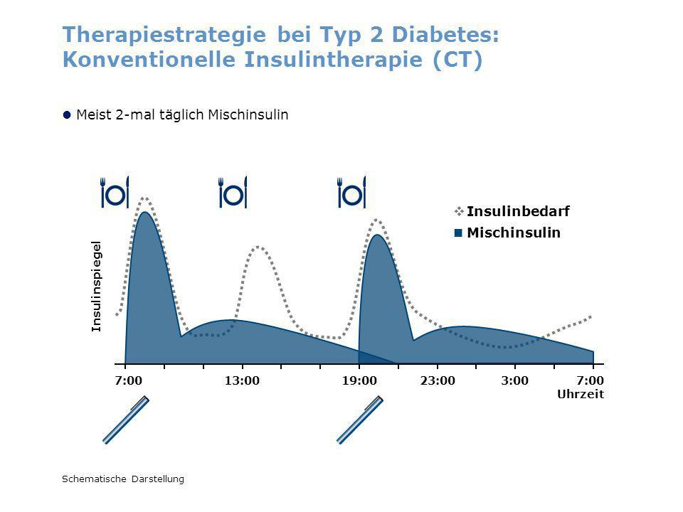 Therapiestrategie bei Typ 2 Diabetes: Konventionelle Insulintherapie (CT)