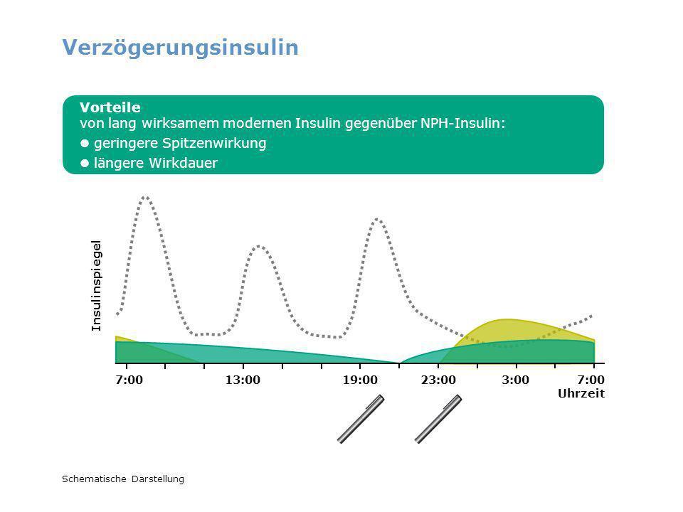Verzögerungsinsulin Vorteile