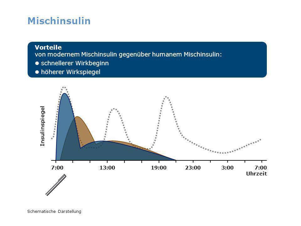 Mischinsulin Vorteile