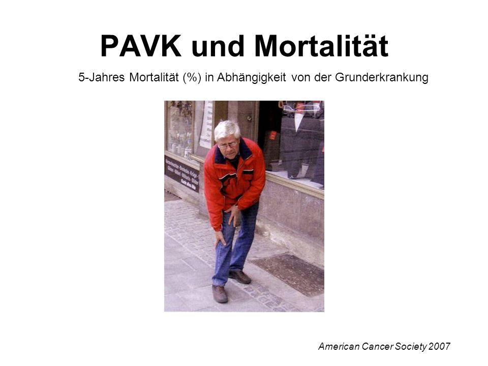 PAVK und Mortalität 5-Jahres Mortalität (%) in Abhängigkeit von der Grunderkrankung.