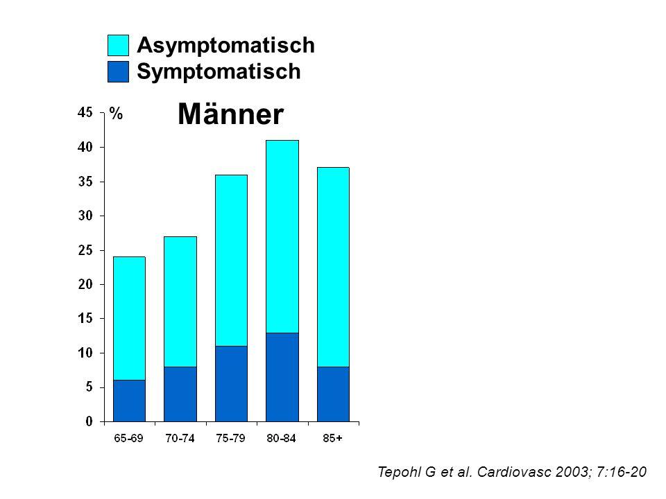 Männer Asymptomatisch Symptomatisch %