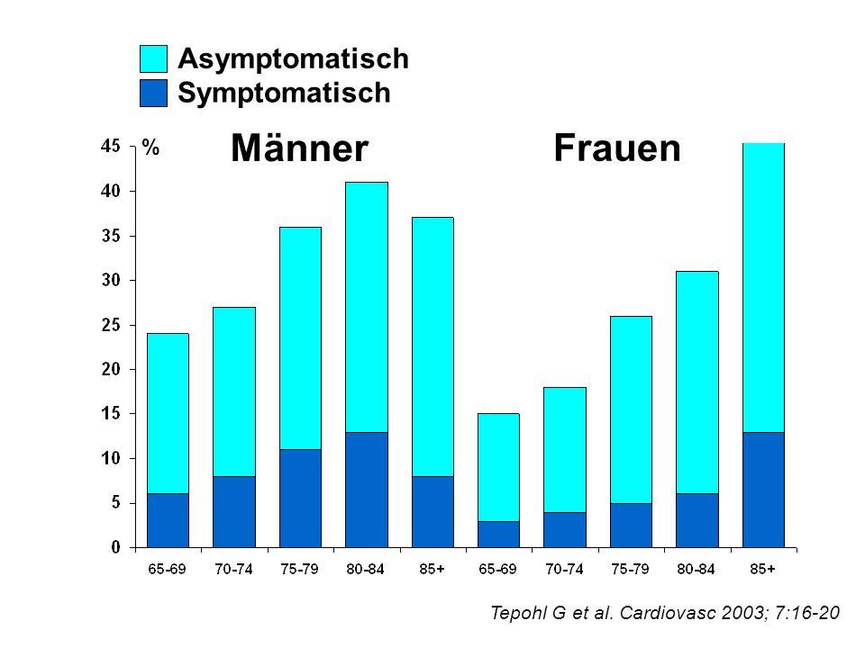 Männer Frauen Asymptomatisch Symptomatisch %