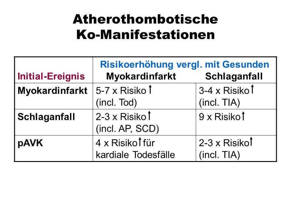 Atherothombotische Ko-Manifestationen