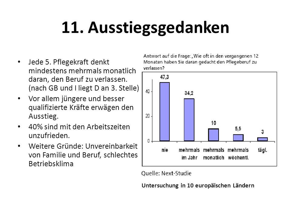 11. Ausstiegsgedanken Jede 5. Pflegekraft denkt mindestens mehrmals monatlich daran, den Beruf zu verlassen. (nach GB und I liegt D an 3. Stelle)