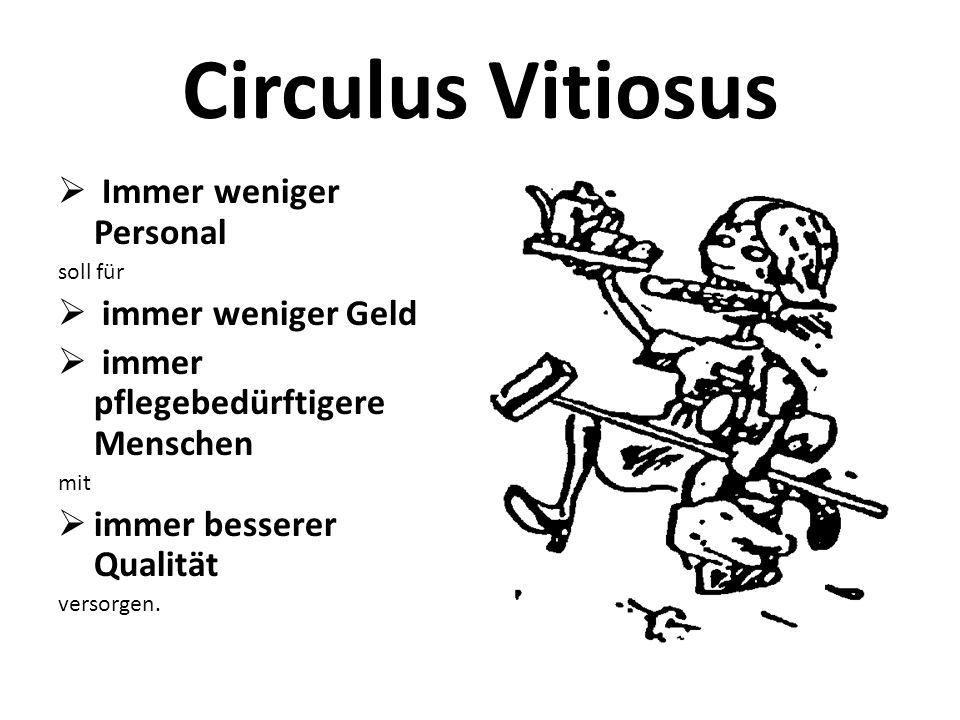Circulus Vitiosus Immer weniger Personal immer weniger Geld