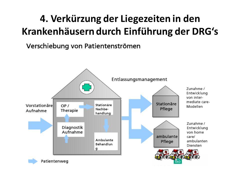4. Verkürzung der Liegezeiten in den Krankenhäusern durch Einführung der DRG's