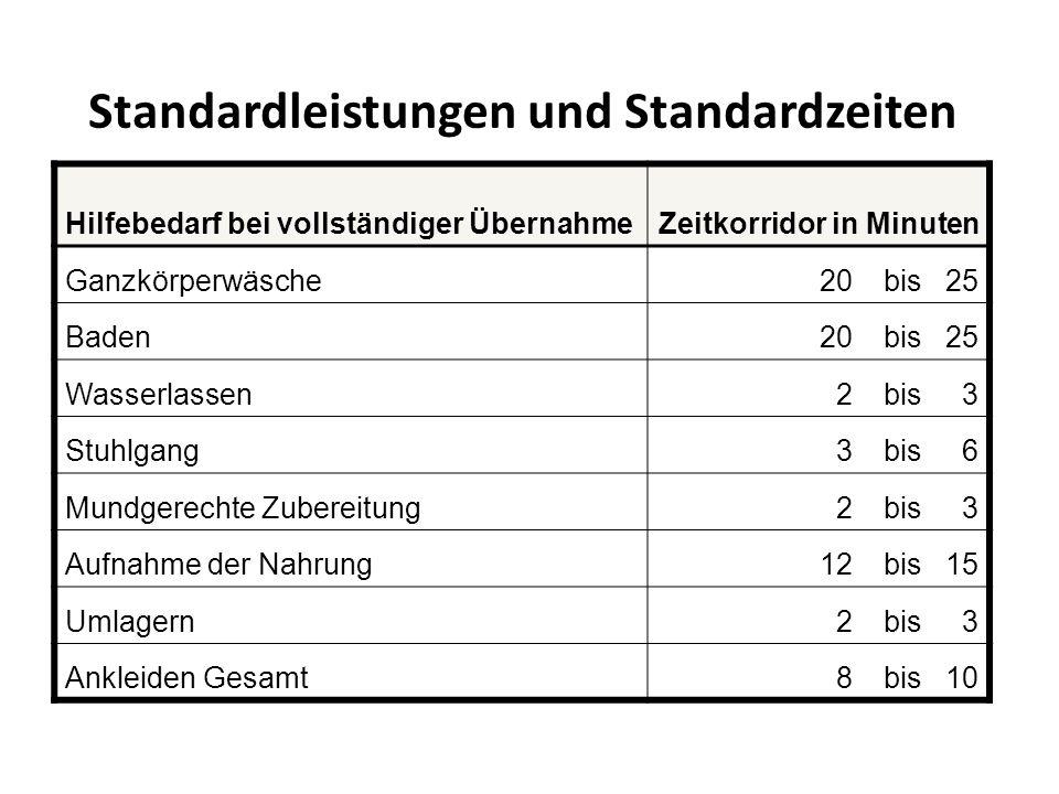 Standardleistungen und Standardzeiten