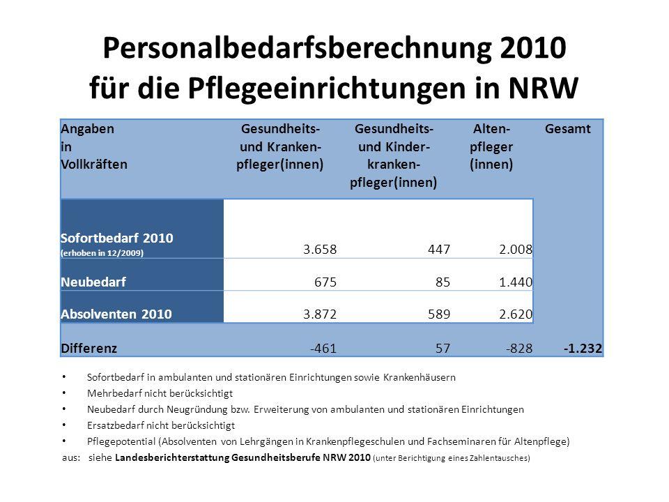Personalbedarfsberechnung 2010 für die Pflegeeinrichtungen in NRW