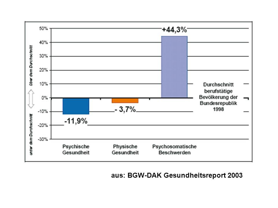 aus: BGW-DAK Gesundheitsreport 2003