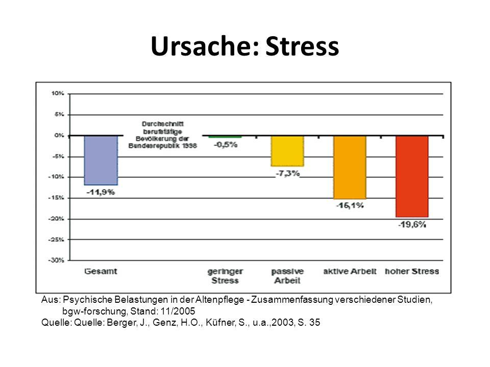 Ursache: Stress Aus: Psychische Belastungen in der Altenpflege - Zusammenfassung verschiedener Studien, bgw-forschung, Stand: 11/2005.