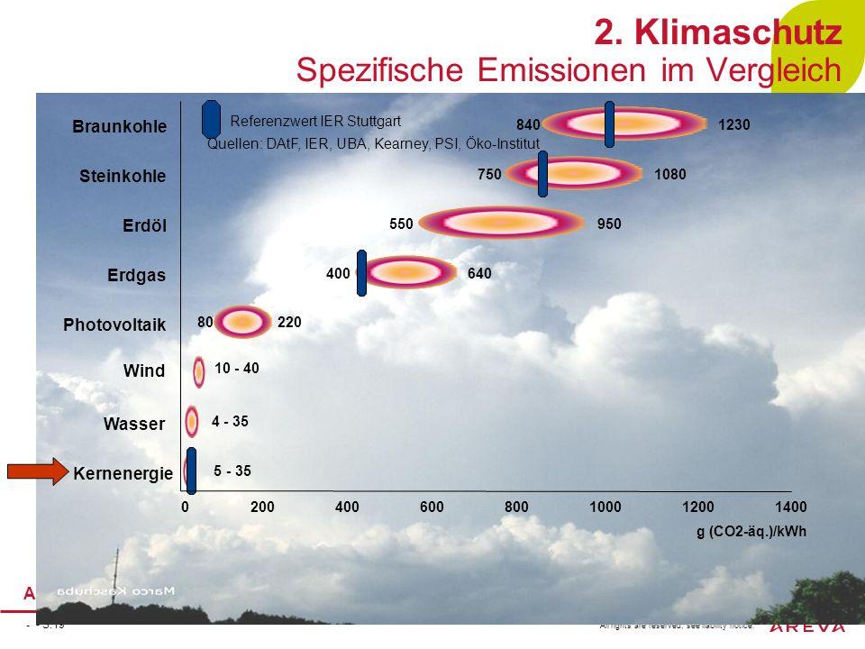 2. Klimaschutz Spezifische Emissionen im Vergleich