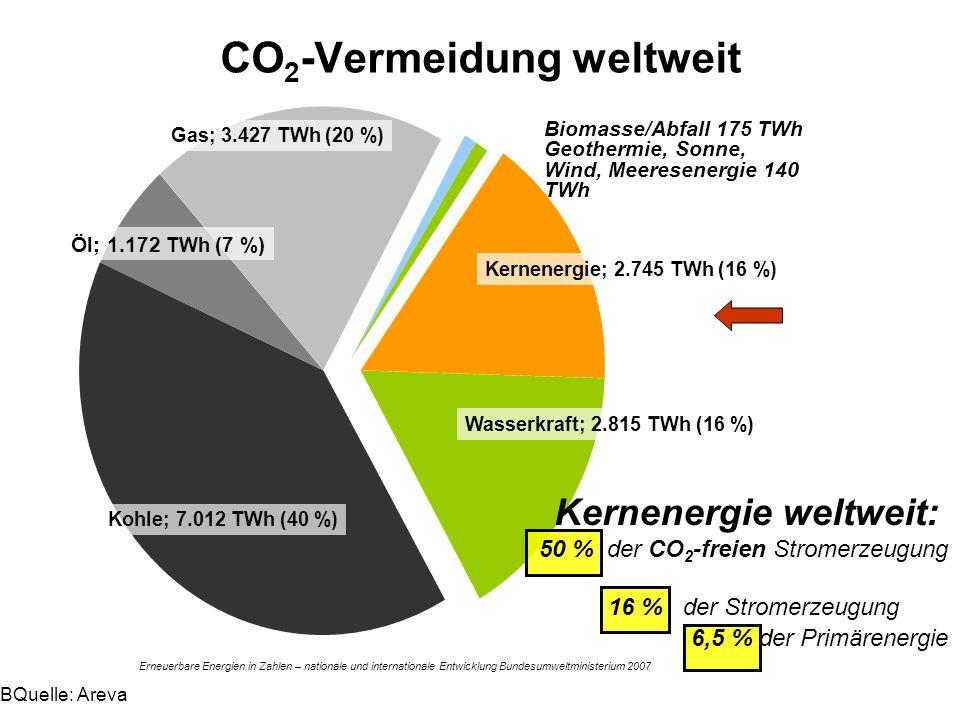 CO2-Vermeidung weltweit