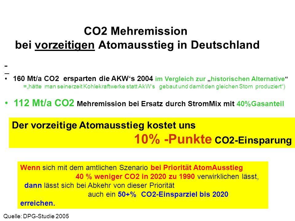 CO2 Mehremission bei vorzeitigen Atomausstieg in Deutschland