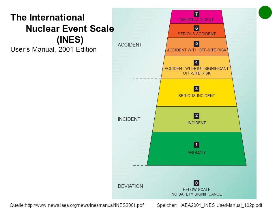 The International Nuclear Event Scale
