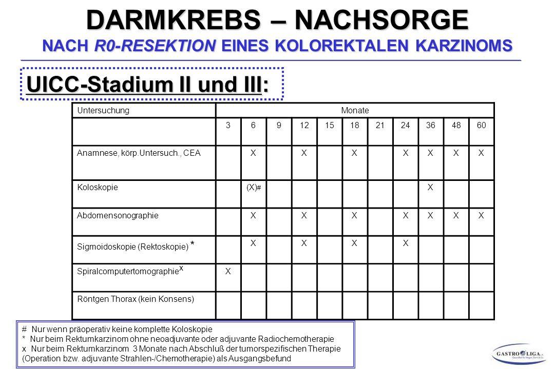 DARMKREBS – NACHSORGE NACH R0-RESEKTION EINES KOLOREKTALEN KARZINOMS