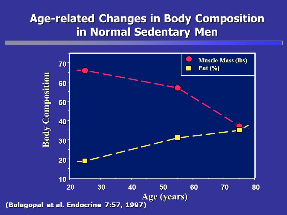 Age-related Changes in Body Composition in Normal Sedentary Men