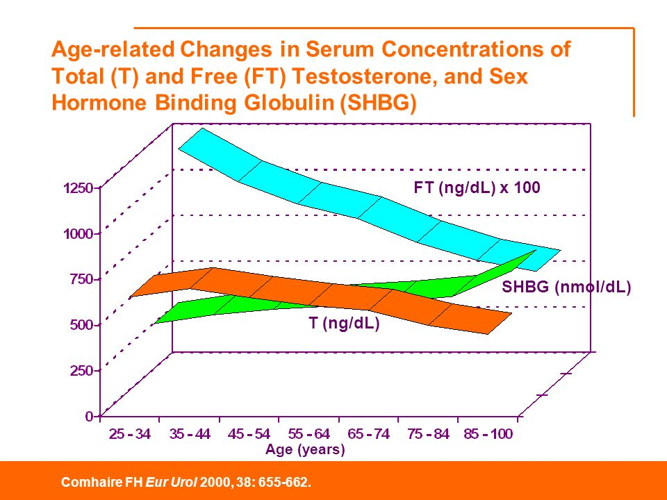 Age-related Changes in Serum Concentrations of Total (T) and Free (FT) Testosterone, and Sex Hormone Binding Globulin (SHBG)