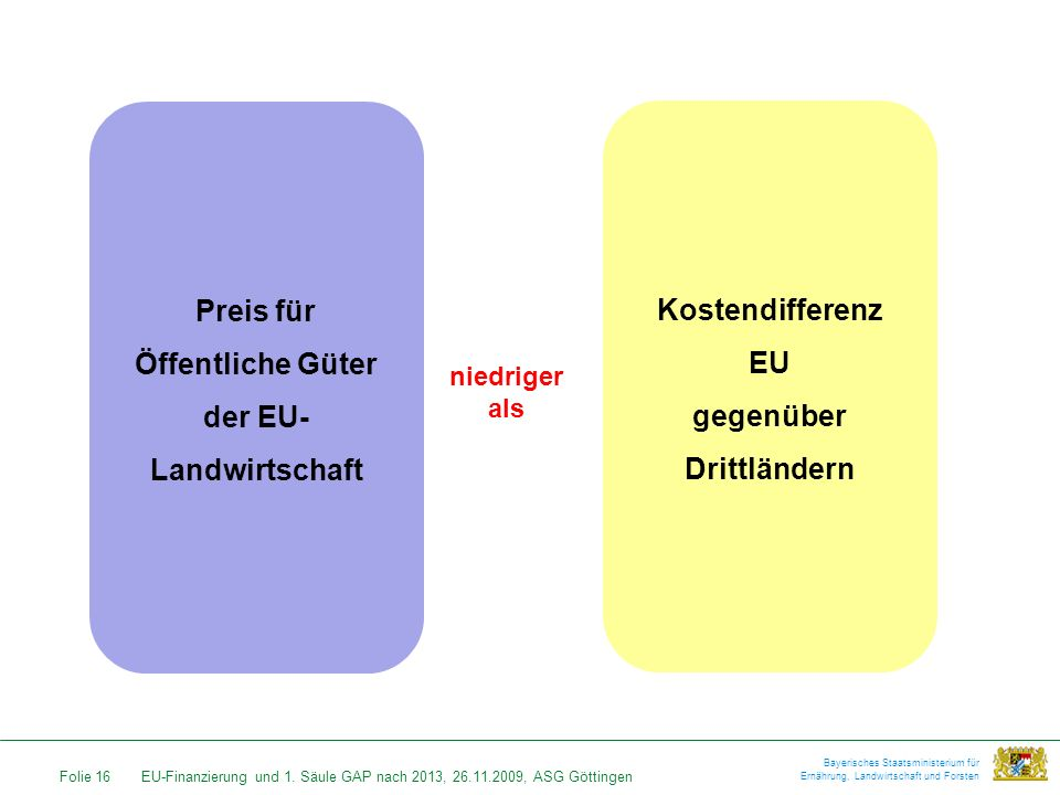 der EU-Landwirtschaft