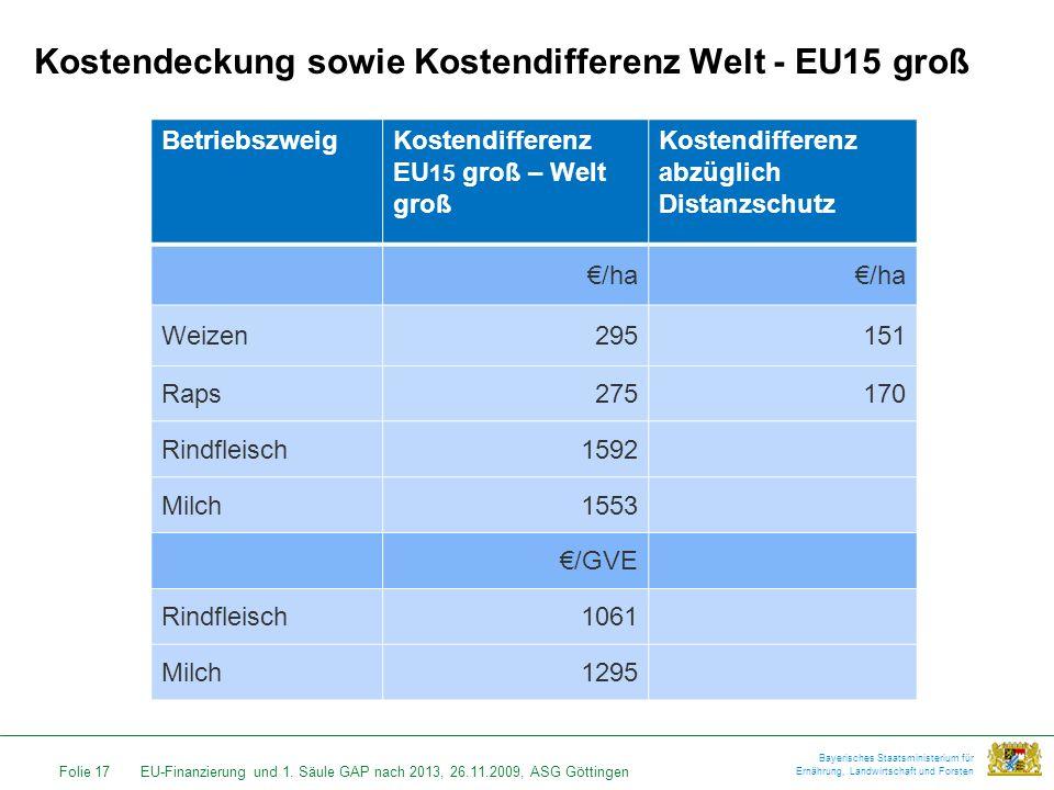 Kostendeckung sowie Kostendifferenz Welt - EU15 groß