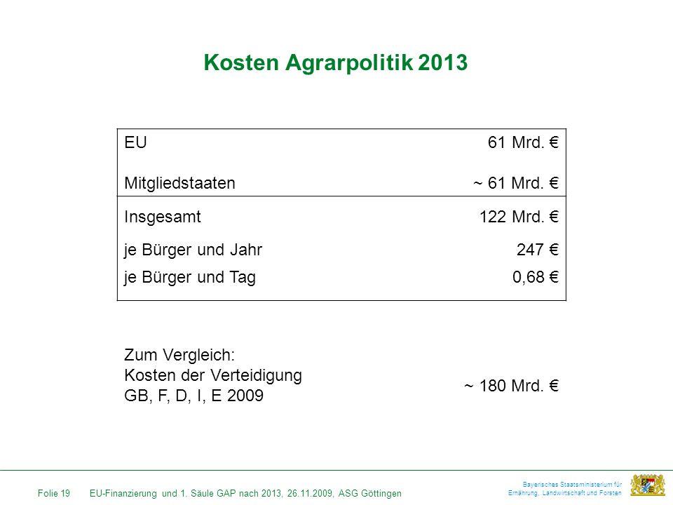 Kosten Agrarpolitik 2013 EU Mitgliedstaaten 61 Mrd. € ~ 61 Mrd. €