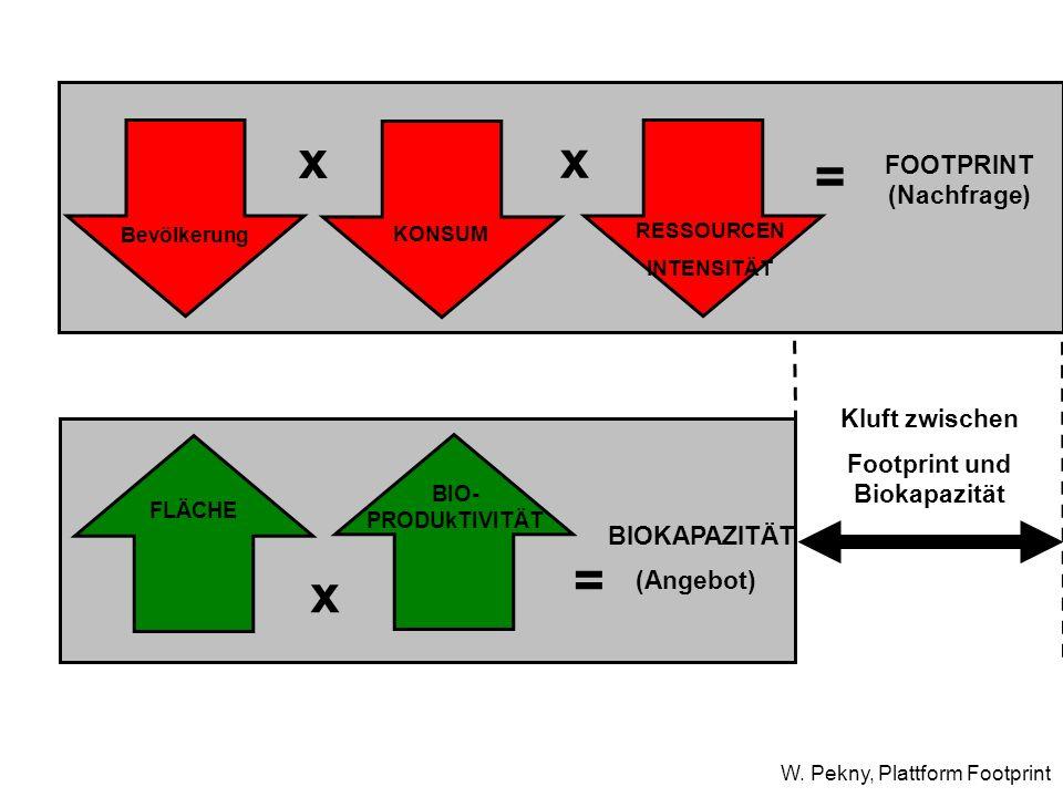 Footprint und Biokapazität FOOTPRINT (Nachfrage)