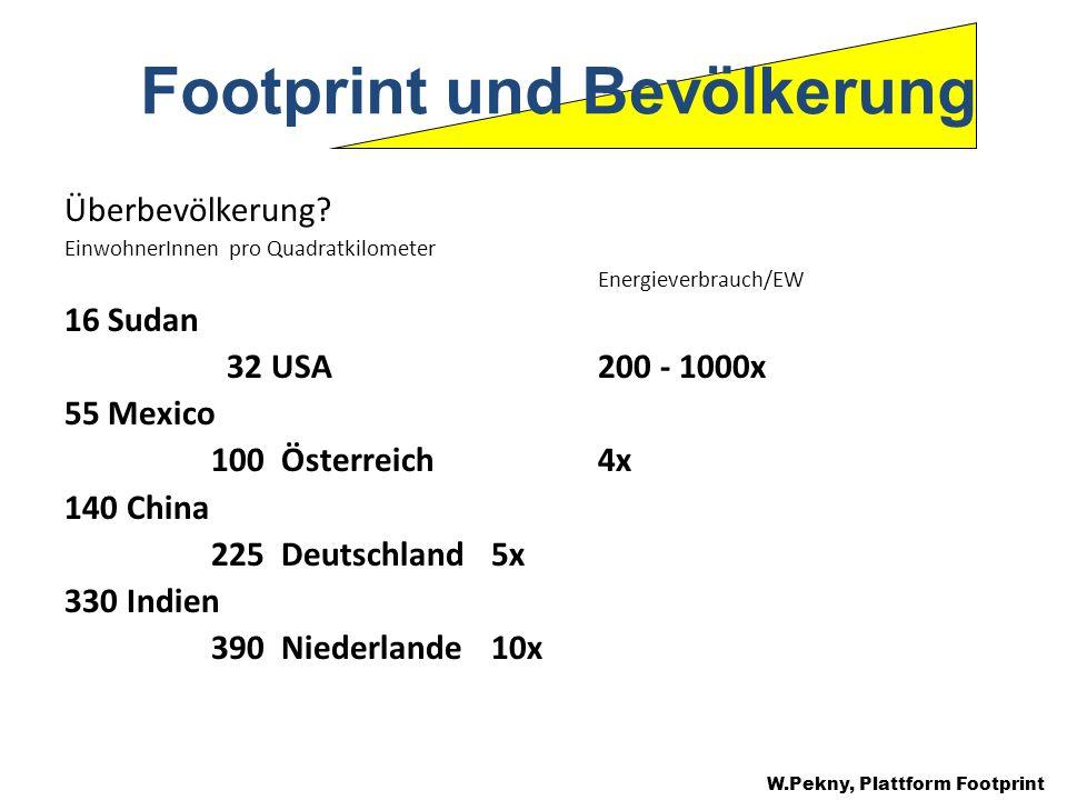 Footprint und Bevölkerung