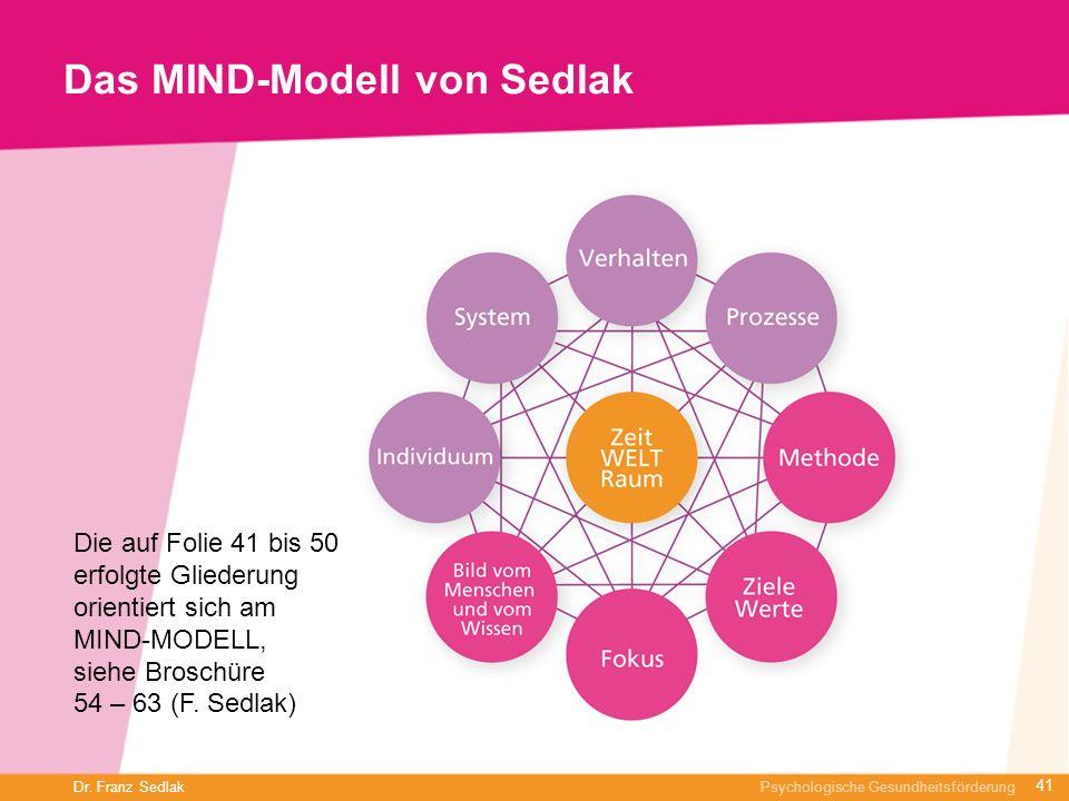 Das MIND-Modell von Sedlak