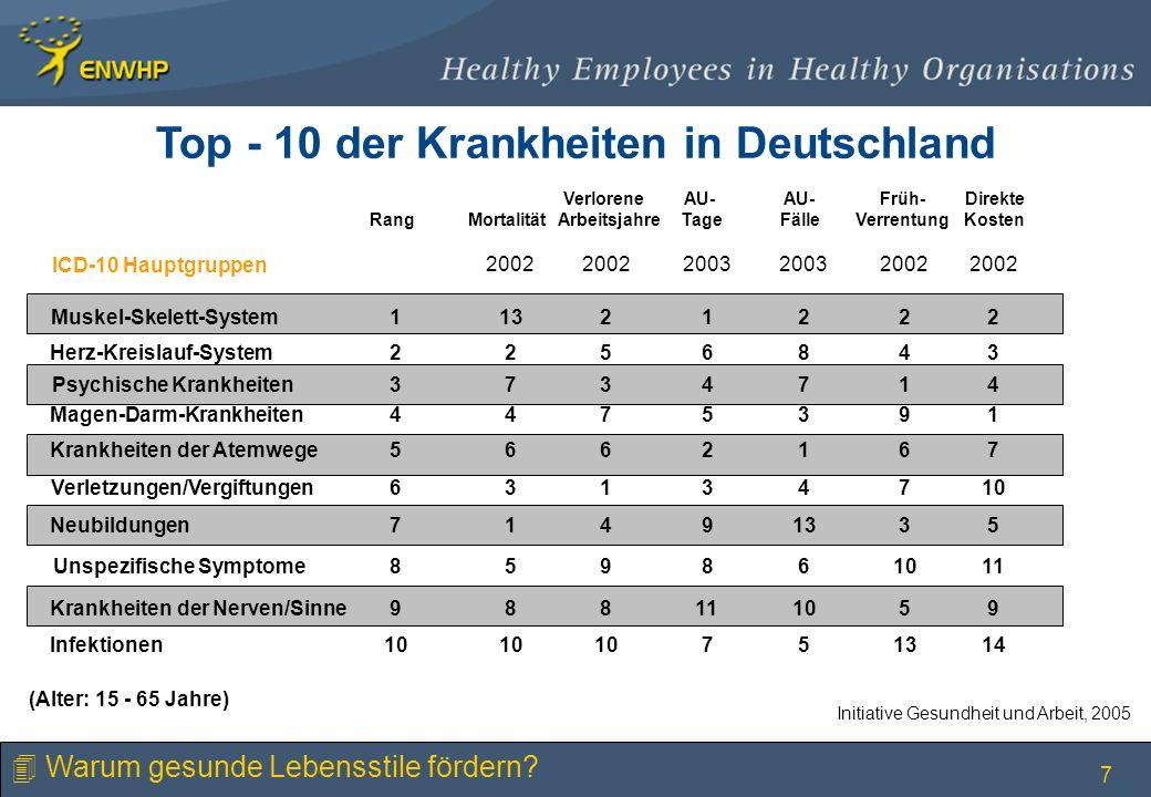 Top - 10 der Krankheiten in Deutschland