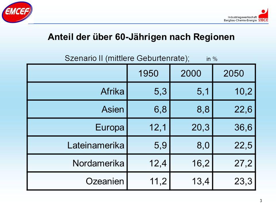 Anteil der über 60-Jährigen nach Regionen
