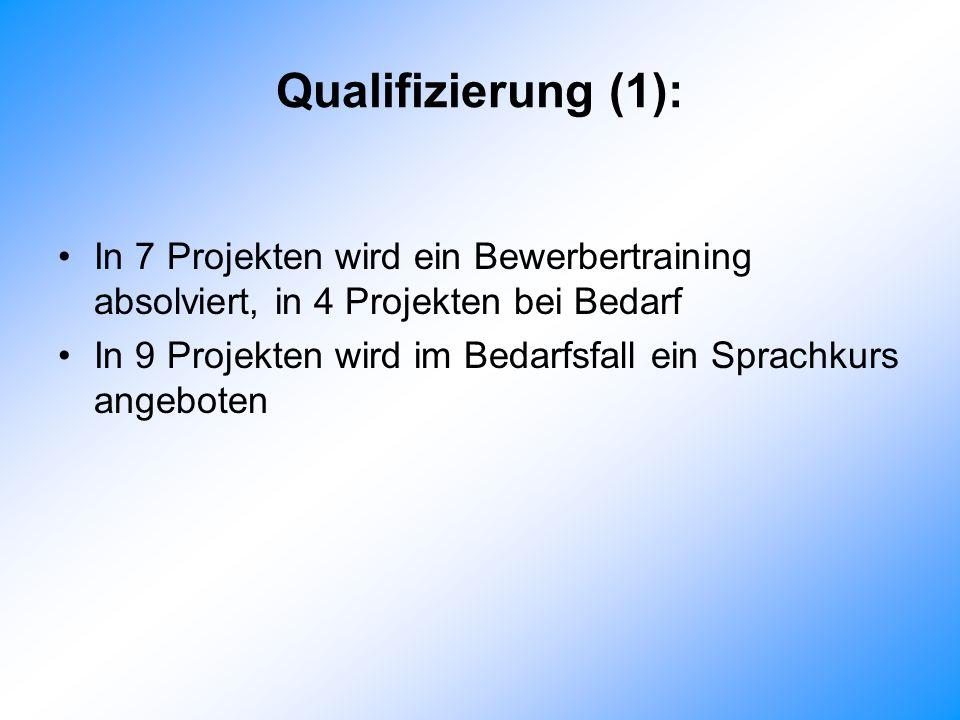 Qualifizierung (1): In 7 Projekten wird ein Bewerbertraining absolviert, in 4 Projekten bei Bedarf.
