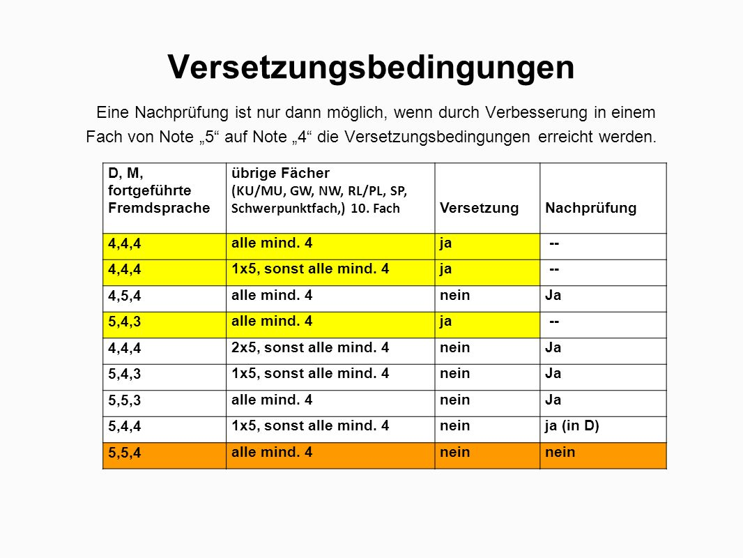 """Versetzungsbedingungen Eine Nachprüfung ist nur dann möglich, wenn durch Verbesserung in einem Fach von Note """"5 auf Note """"4 die Versetzungsbedingungen erreicht werden."""