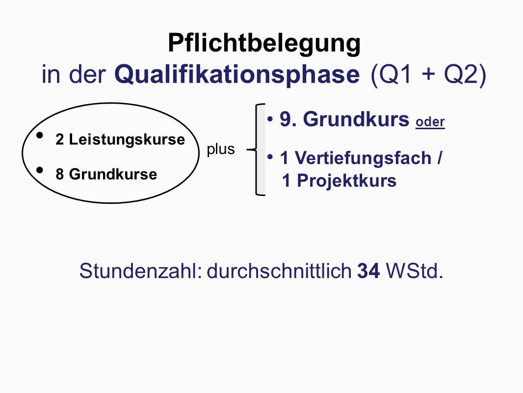 Pflichtbelegung in der Qualifikationsphase (Q1 + Q2)