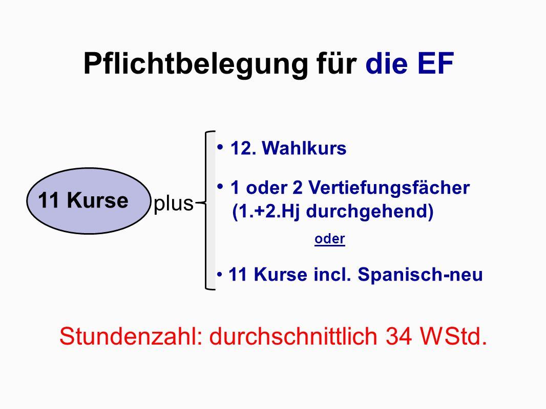 Pflichtbelegung für die EF