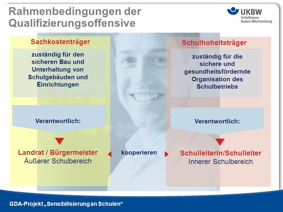 Landrat / Bürgermeister Schulleiterin/Schulleiter