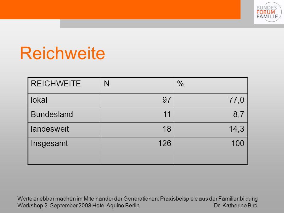 Reichweite REICHWEITE N % lokal 97 77,0 Bundesland 11 8,7 landesweit