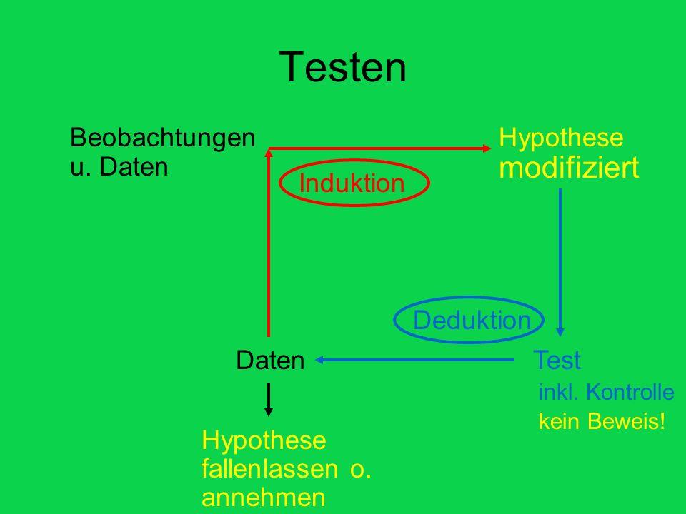Testen modifiziert Beobachtungen u. Daten Hypothese Hypothese