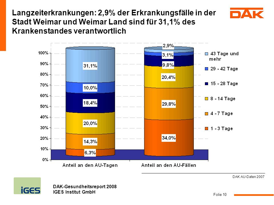 Langzeiterkrankungen: 2,9% der Erkrankungsfälle in der Stadt Weimar und Weimar Land sind für 31,1% des Krankenstandes verantwortlich