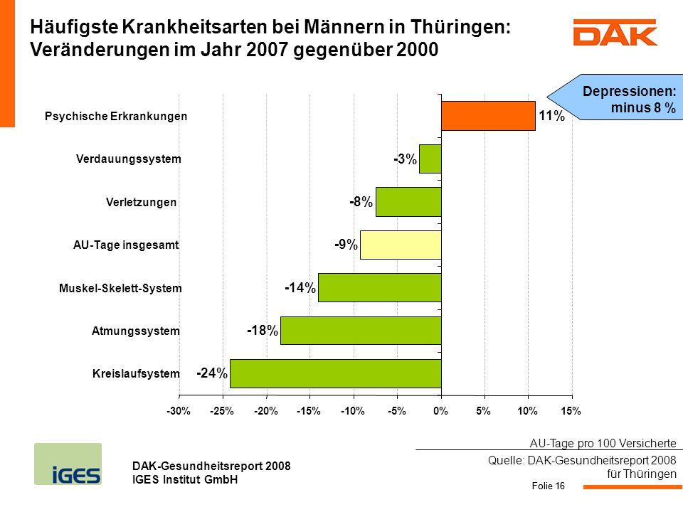 Häufigste Krankheitsarten bei Männern in Thüringen: Veränderungen im Jahr 2007 gegenüber 2000