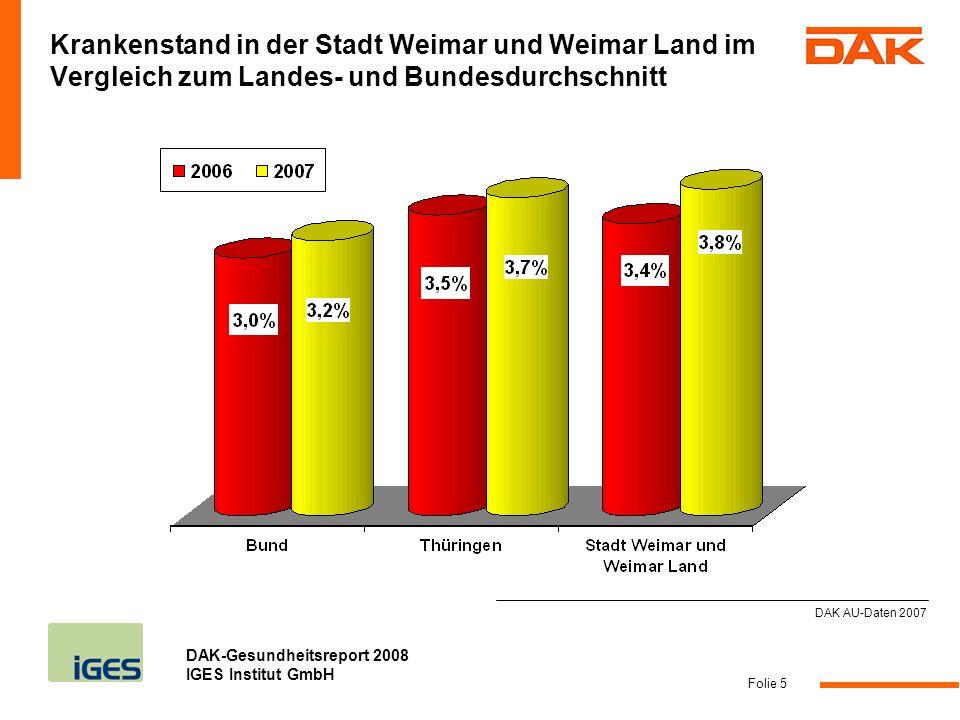 Krankenstand in der Stadt Weimar und Weimar Land im Vergleich zum Landes- und Bundesdurchschnitt