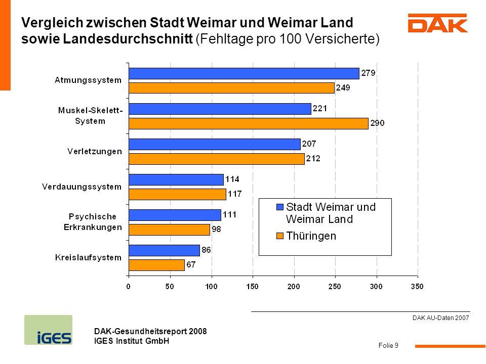 Vergleich zwischen Stadt Weimar und Weimar Land sowie Landesdurchschnitt (Fehltage pro 100 Versicherte)