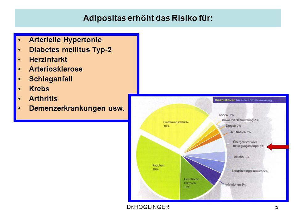 Adipositas erhöht das Risiko für: