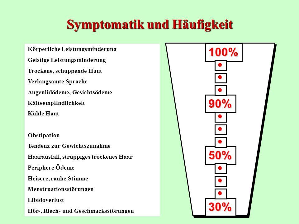 Symptomatik und Häufigkeit