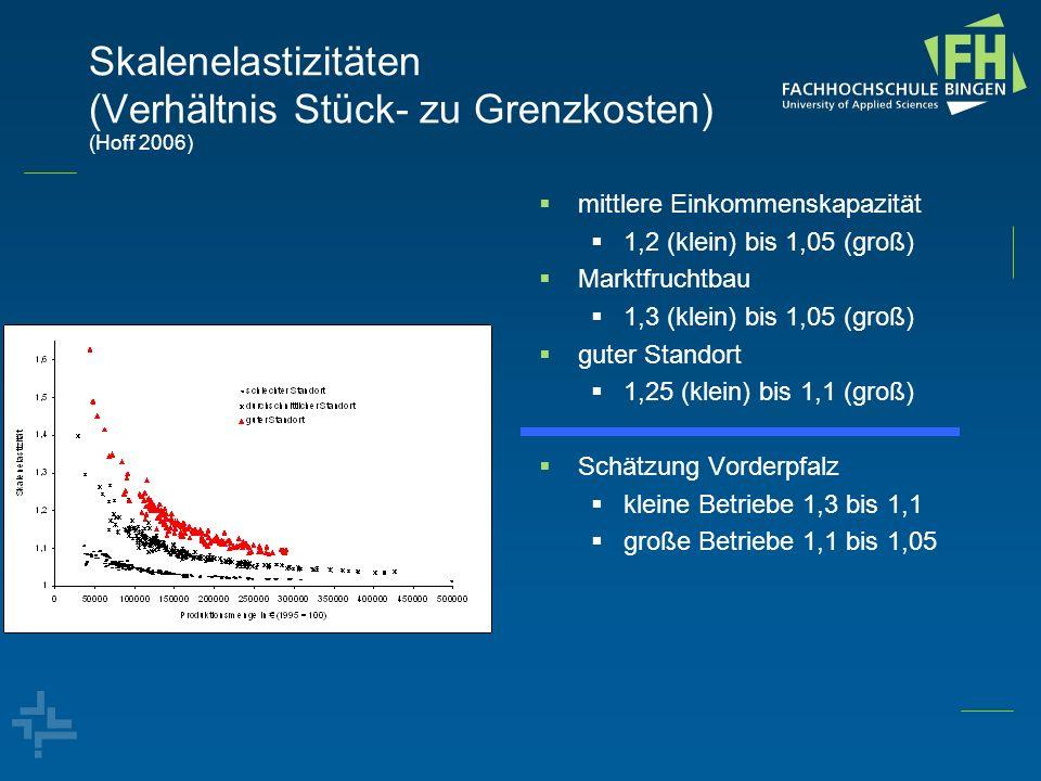 Skalenelastizitäten (Verhältnis Stück- zu Grenzkosten) (Hoff 2006)