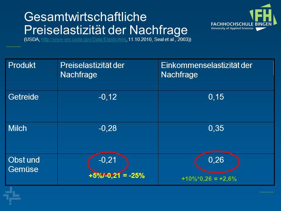 Gesamtwirtschaftliche Preiselastizität der Nachfrage (USDA, http://www