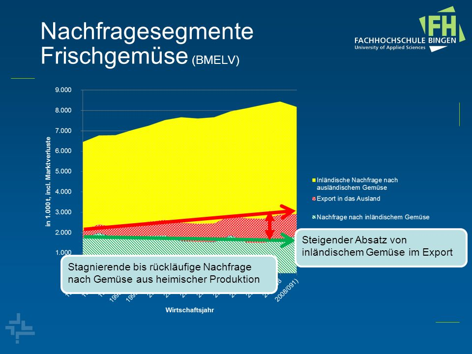 Nachfragesegmente Frischgemüse (BMELV)